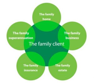 The Family Client Graph
